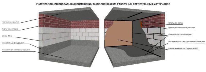 Кирпич облицовочный в 1 м2 метр квадратный - сколько штук материала в кладке и поддоне