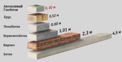 как строят монолитные дома