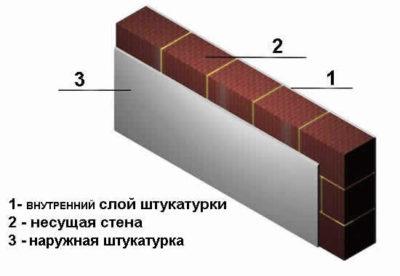как рассчитать толщину стены