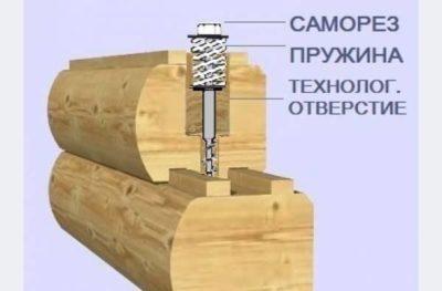 как укладывать брус при строительстве дома