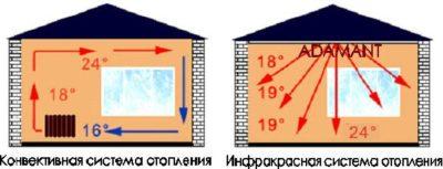 как сделать дом теплее