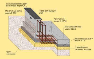 как рассчитать бетон на фундамент