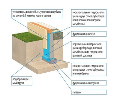 что такое гидроизоляция фундамента