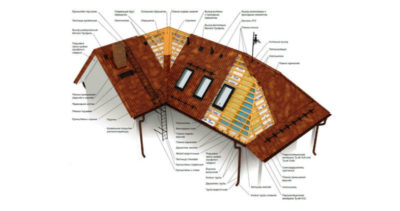 какой угол наклона крыши оптимальный