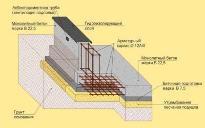 какой должен быть фундамент для двухэтажного дома