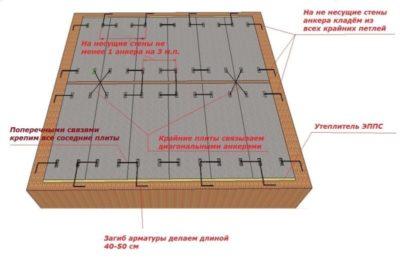 как определить несущую стену в кирпичном доме