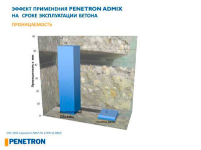 модуль поверхности м2 м3 бетона что это