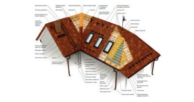 как рассчитать металлочерепицу на крышу