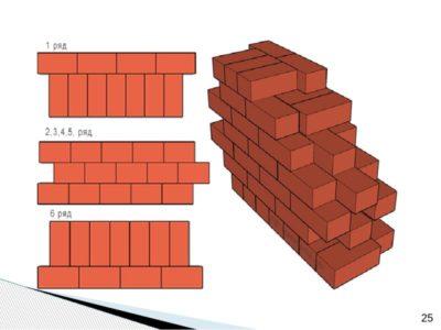какой толщины должна быть стена из кирпича