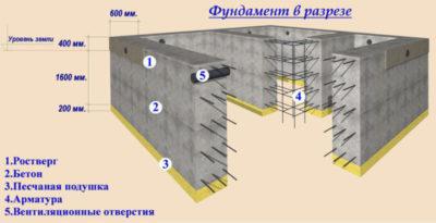 как рассчитать бетон на фундамент ленточный