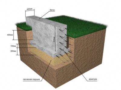 как сделать подушку под фундамент