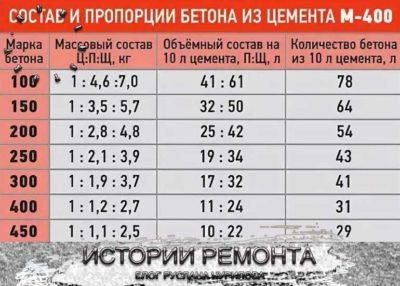 сколько весит 1 м3 бетона