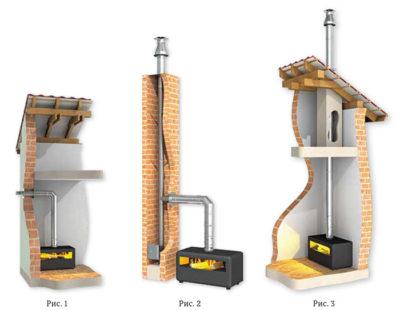 как сделать дымоход для камина